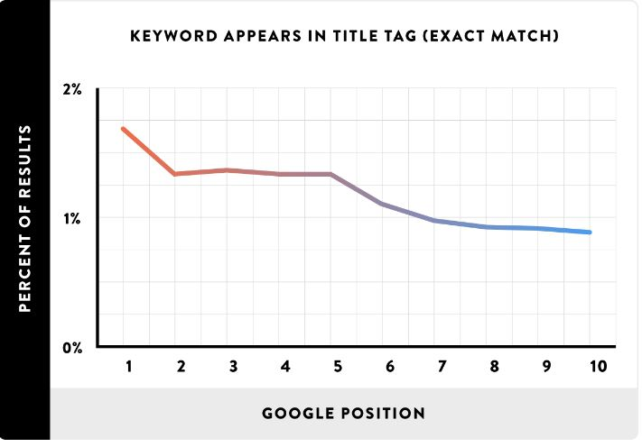 Title tag correlation graph