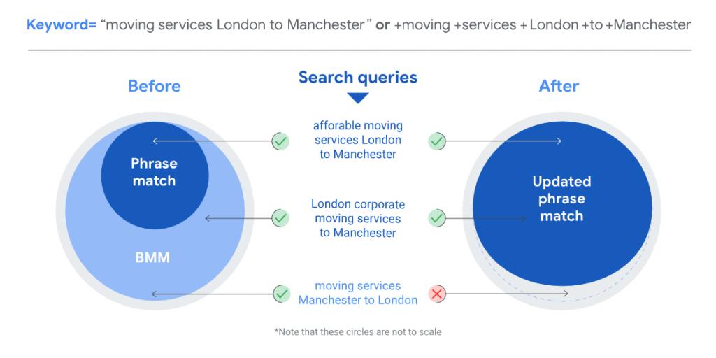 Google Phrase Match Change Visual Explanation